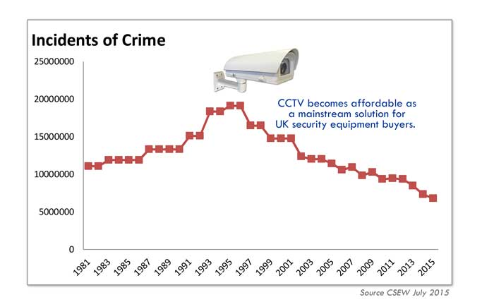 Graph show fall in crime rates since CCTV used.